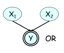 Bayesian network for an or