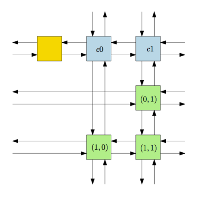 Figure 1: Sparse matrix example