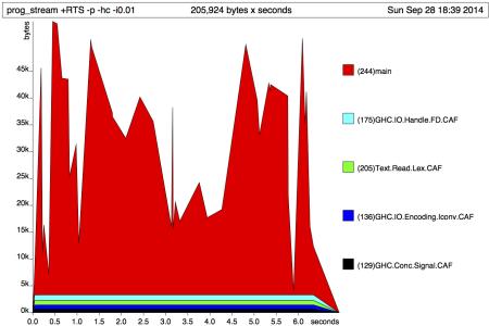 Figure 2: Heap allocation - optimized version