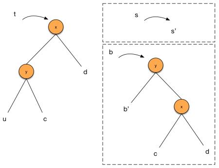 Left-left case of partition()