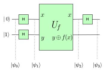 a diagram depicting the Deutsch Algorithm