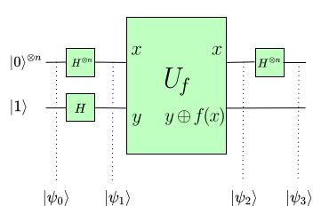 a diagram depicting the Deutsch-Jozsa Algorithm
