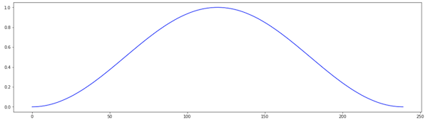 Line chart with the weights of the Hann windown function for n=240.