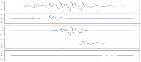 5 line charts, the first showing the full signal, the others windows from it
