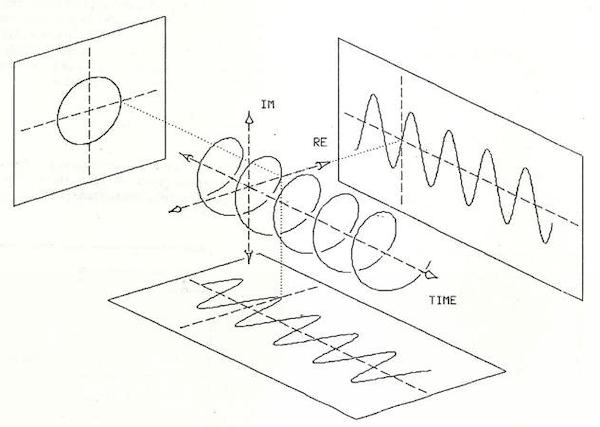 3d Line chart: Heyser Corkscrew
