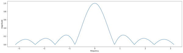 Line chart of magnitude vs. frequency