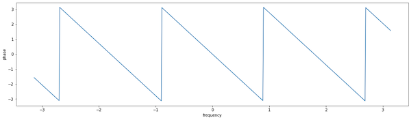 Line chart of phase vs. frequency