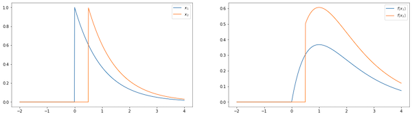 2 charts describing before and after a time dependent transform
