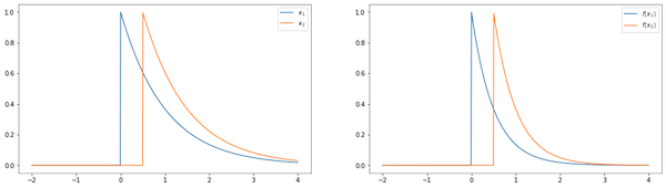 2 charts describing before and after a time independent transform