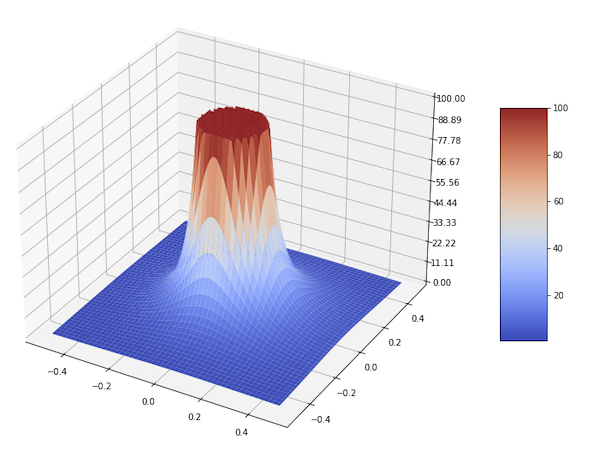 3D surface plot showing that as we approach the xy-origin, H(z) goes to infity